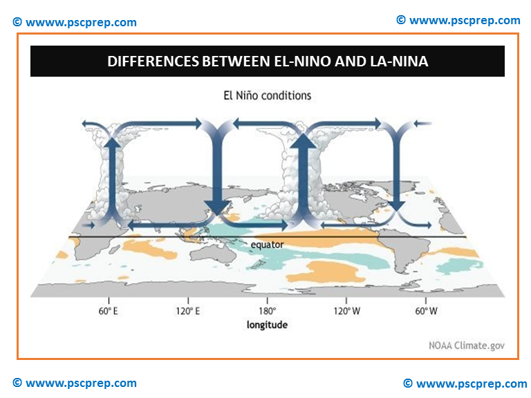 essay about el nino and la nina Lecture 10: el nino southern oscillation (enso)  prof jin-yi yu el nino-southern oscillation enso is the largest interannual (year-to-year) climate variation signal in the coupled atmosphere-ocean system that has profound impacts on global climate  el nino and la nina tends to appear in cycle, with one follows the other îthe enso cycle.